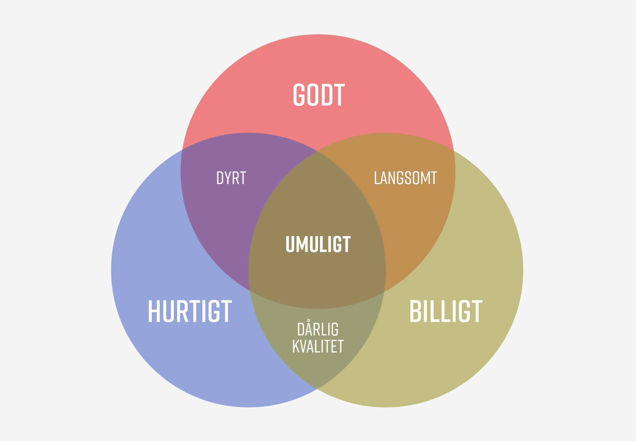 Design forklaring